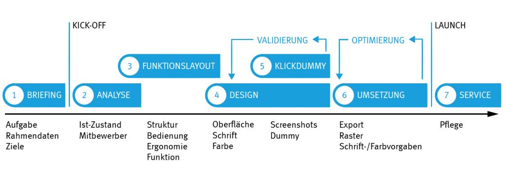 Projektverlauf UI Design